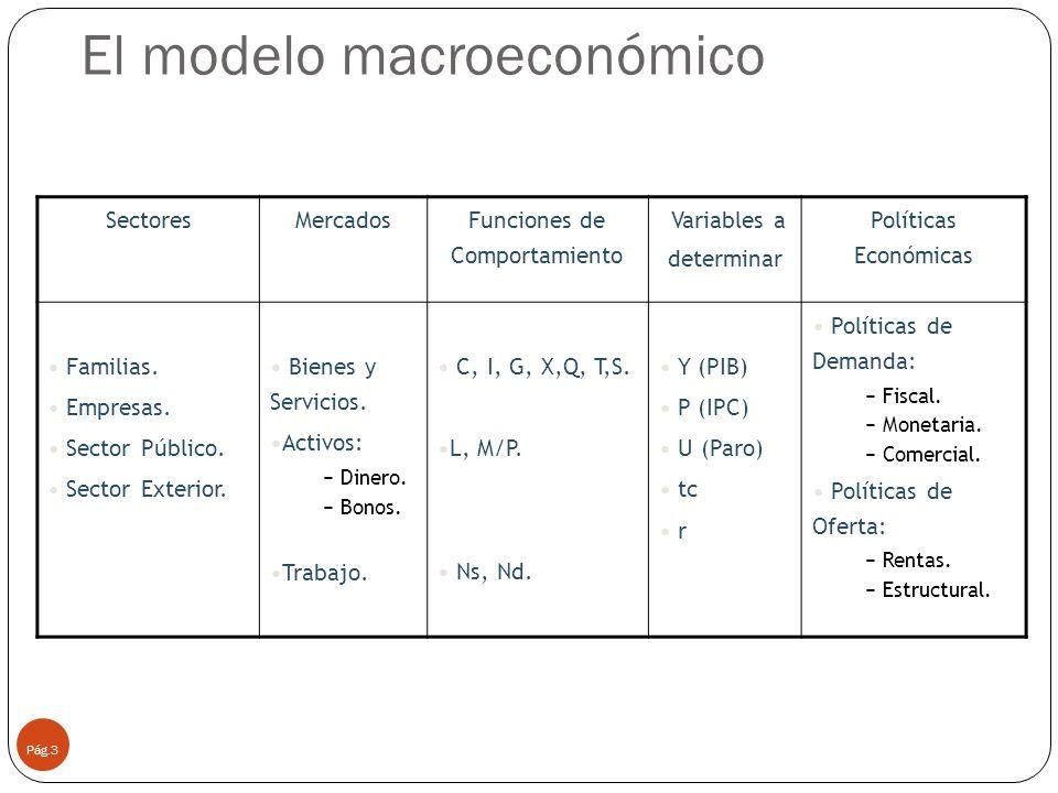 El modelo macroeconómico Pág.3 SectoresMercados Funciones de Comportamiento Variables a determinar Políticas Económicas Familias. Empresas. Sector Púb