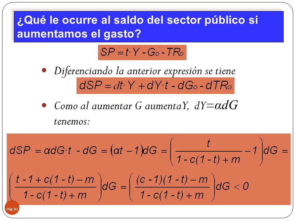 Pág.30 Diferenciando la anterior expresión se tiene Como al aumentar G aumenta Y, dY= αdG tenemos: ¿Qué le ocurre al saldo del sector público si aumen