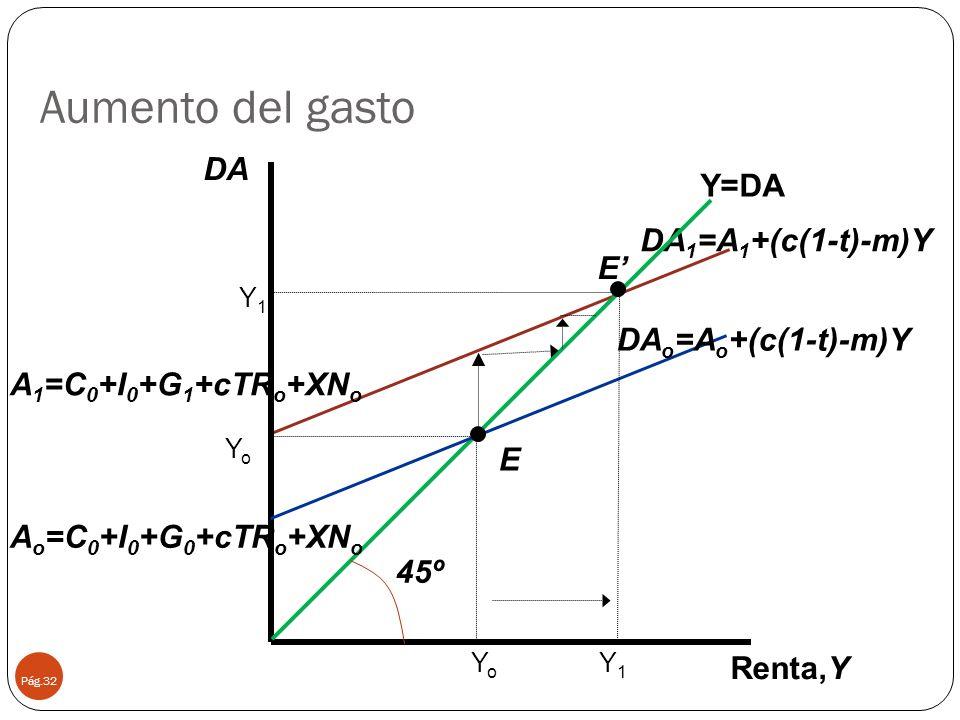 Aumento del gasto Pág.32 45º DA 1 =A 1 +(c(1-t)-m)Y Renta,Y Y=DA YoYo E YoYo Y1Y1 Y1Y1 E DA DA o =A o +(c(1-t)-m)Y A o =C 0 +I 0 +G 0 +cTR o +XN o A 1