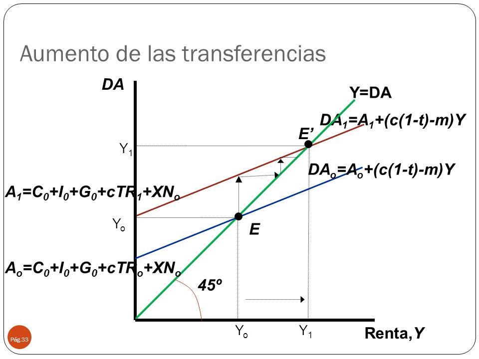 Aumento de las transferencias Pág.33 45º DA 1 =A 1 +(c(1-t)-m)Y Renta,Y Y=DA YoYo E YoYo Y1Y1 Y1Y1 E DA DA o =A o +(c(1-t)-m)Y A o =C 0 +I 0 +G 0 +cTR