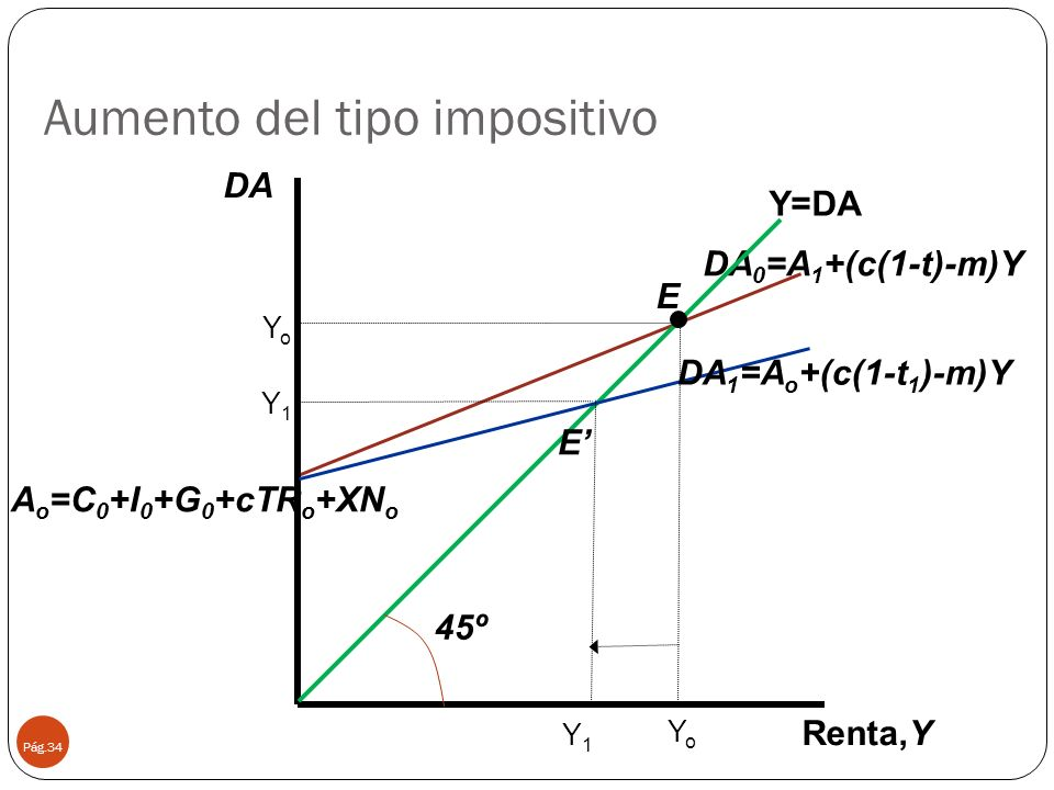 Aumento del tipo impositivo Pág.34 45º DA 0 =A 1 +(c(1-t)-m)Y Renta,Y Y=DA YoYo E Y1Y1 Y1Y1 YoYo E DA DA 1 =A o +(c(1-t 1 )-m)Y A o =C 0 +I 0 +G 0 +cT