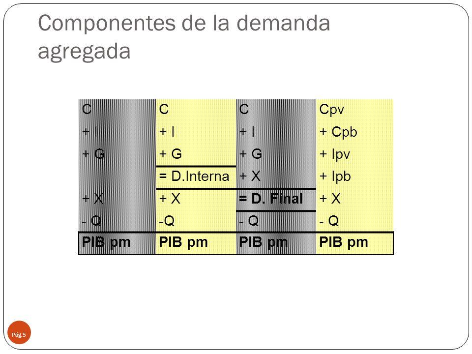 Componentes de la demanda agregada Pág.5 CCCCpv + I + Cpb + G + Ipv = D.Interna+ X+ Ipb + X = D. Final+ X - Q PIB pm