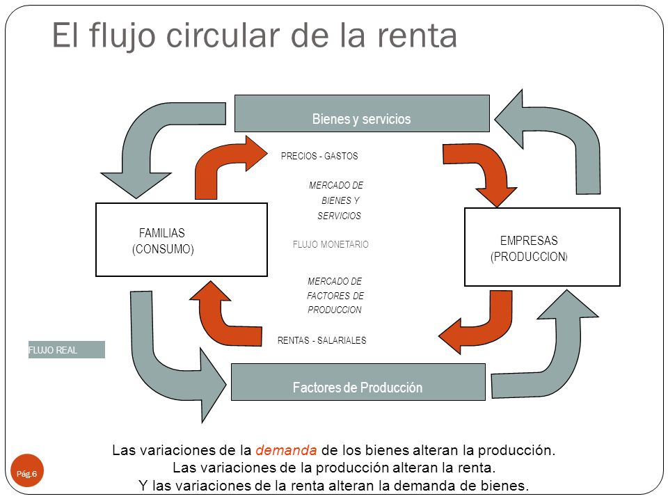 El flujo circular de la renta Pág.6 RENTAS - SALARIALES FLUJO MONETARIO FLUJO REAL FAMILIAS (CONSUMO) EMPRESAS (PRODUCCION ) PRECIOS - GASTOS MERCADO