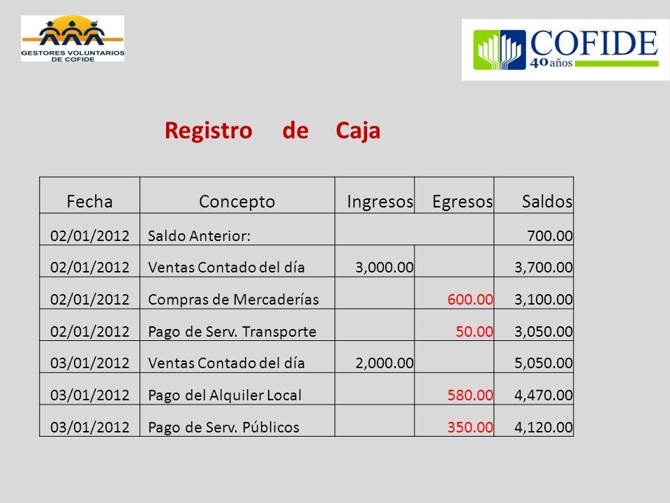Registro deCaja FechaConceptoIngresosEgresosSaldos 02/01/2012 Saldo Anterior:700.00 02/01/2012 Ventas Contado del día3,000.00 3,700.00 02/01/2012 Compras de Mercaderías 600.003,100.00 02/01/2012 Pago de Serv.