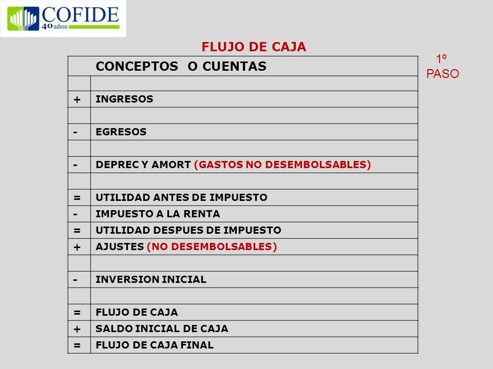 FLUJO DE CAJA CONCEPTOS O CUENTAS +INGRESOS -EGRESOS -DEPREC Y AMORT (GASTOS NO DESEMBOLSABLES) =UTILIDAD ANTES DE IMPUESTO -IMPUESTO A LA RENTA =UTIL