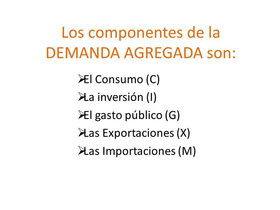 Los componentes de la DEMANDA AGREGADA son: El Consumo (C) La inversión (I) El gasto público (G) Las Exportaciones (X) Las Importaciones (M)