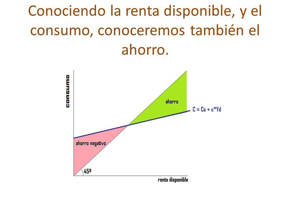 Conociendo la renta disponible, y el consumo, conoceremos también el ahorro.