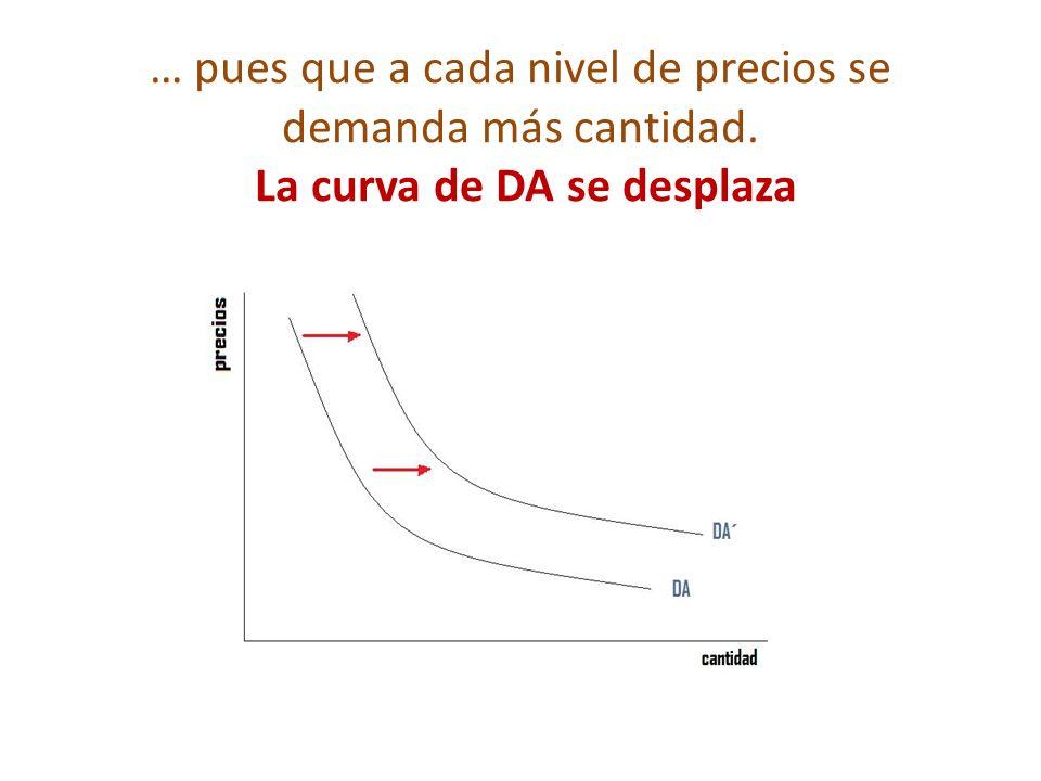 … pues que a cada nivel de precios se demanda más cantidad. La curva de DA se desplaza