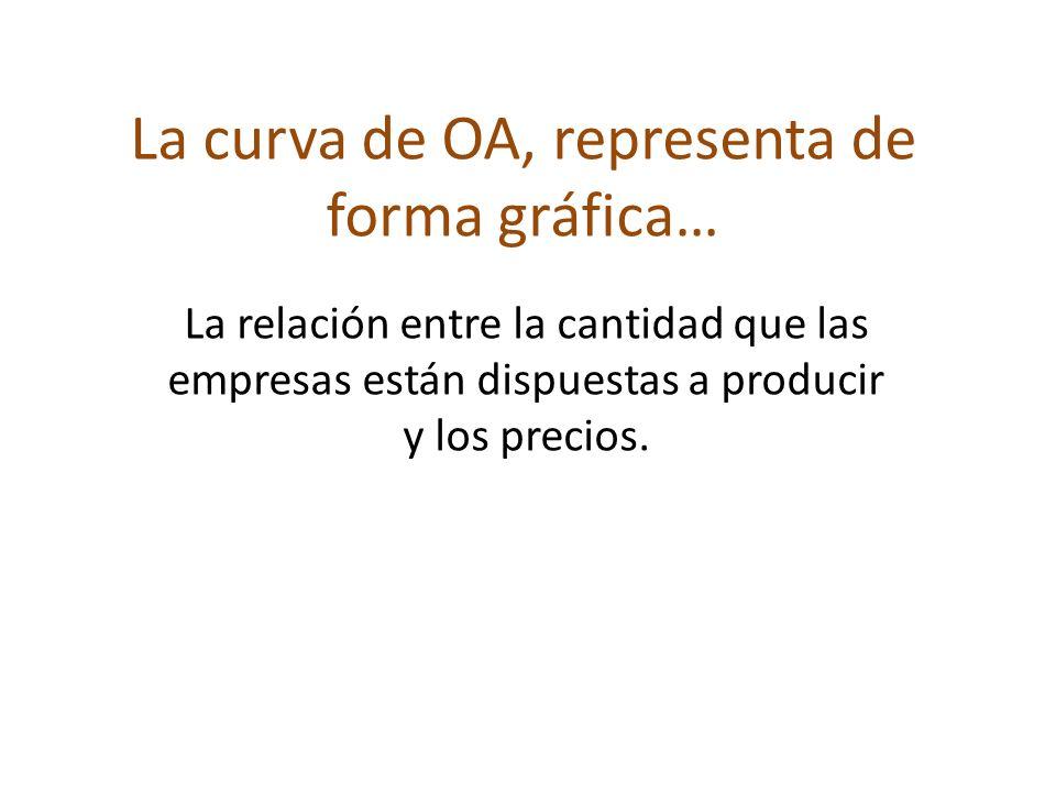 La curva de OA, representa de forma gráfica… La relación entre la cantidad que las empresas están dispuestas a producir y los precios.