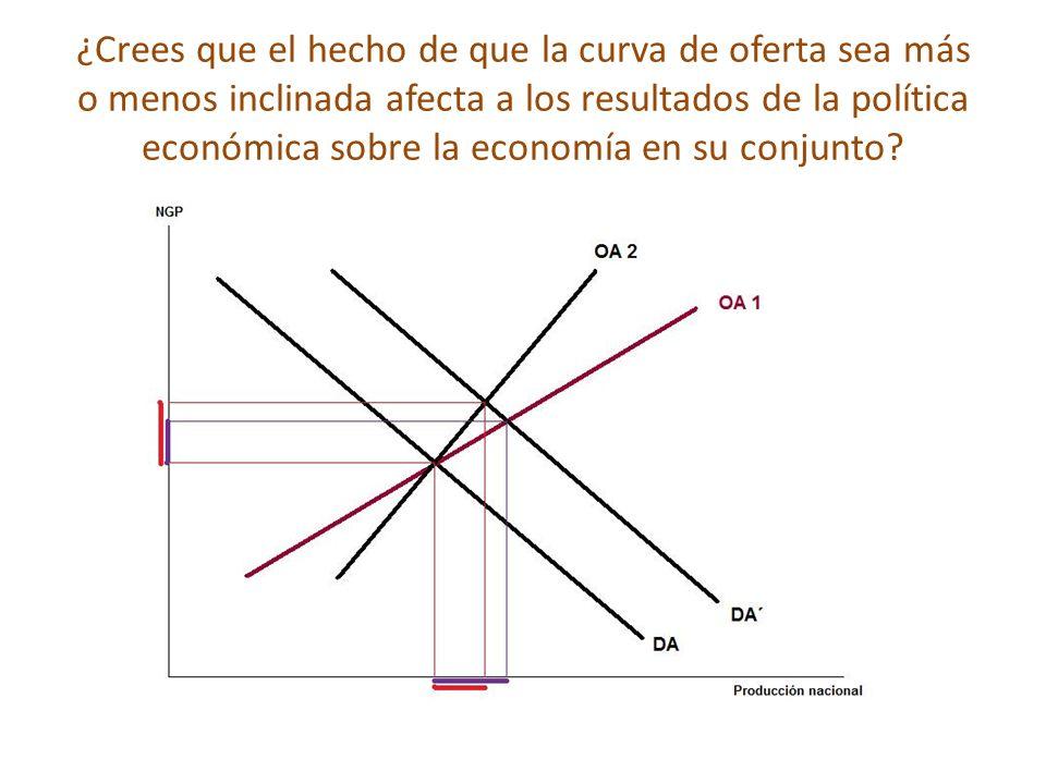 ¿Crees que el hecho de que la curva de oferta sea más o menos inclinada afecta a los resultados de la política económica sobre la economía en su conju