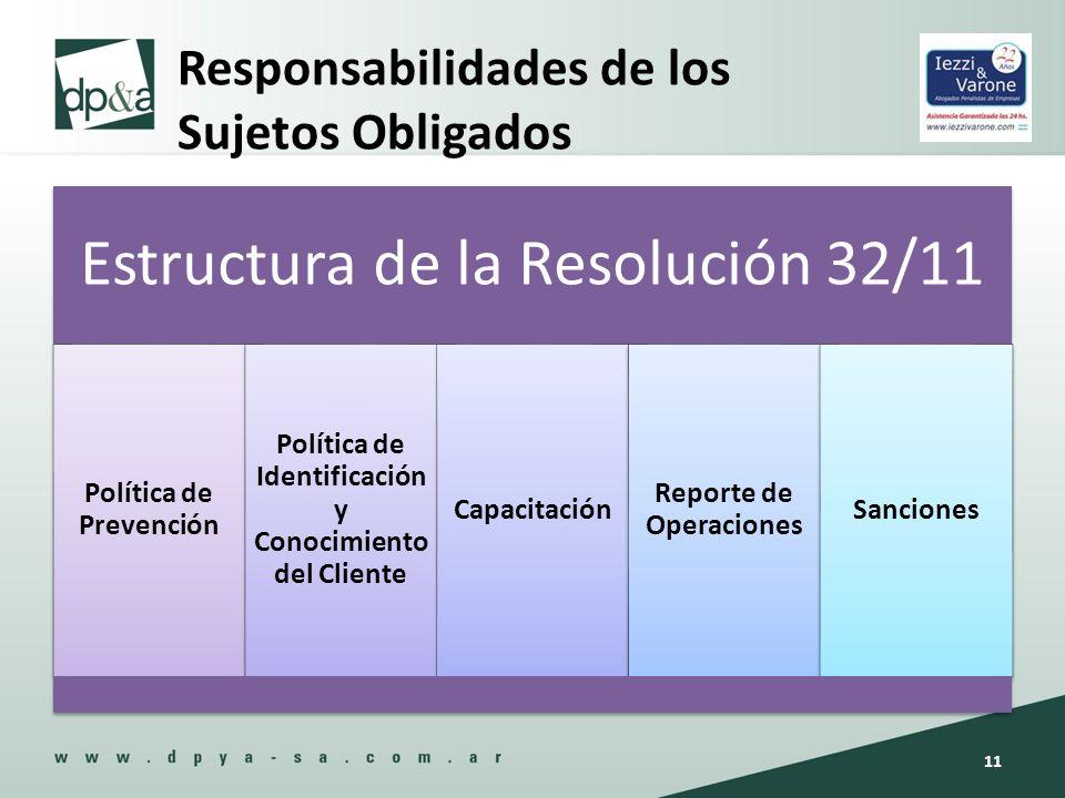 Responsabilidades de los Sujetos Obligados Estructura de la Resolución 32/11 Política de Prevención Política de Identificación y Conocimiento del Clie