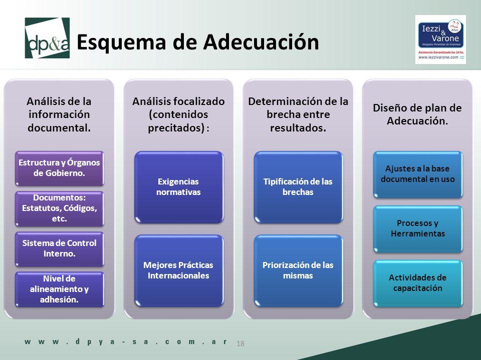 Esquema de Adecuación 18 Análisis de la información documental. Estructura y Órganos de Gobierno. Documentos: Estatutos, Códigos, etc. Sistema de Cont