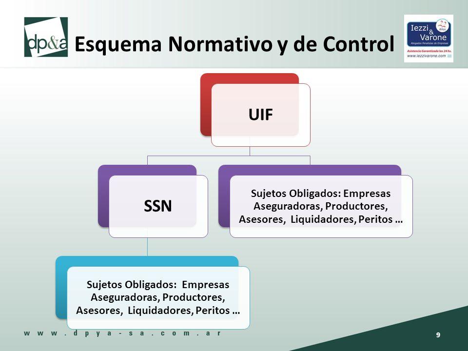 Obligaciones de la SSN Elaborar el Plan de Supervision Remitirlo a la UIF 20 días antes de inicio del período.