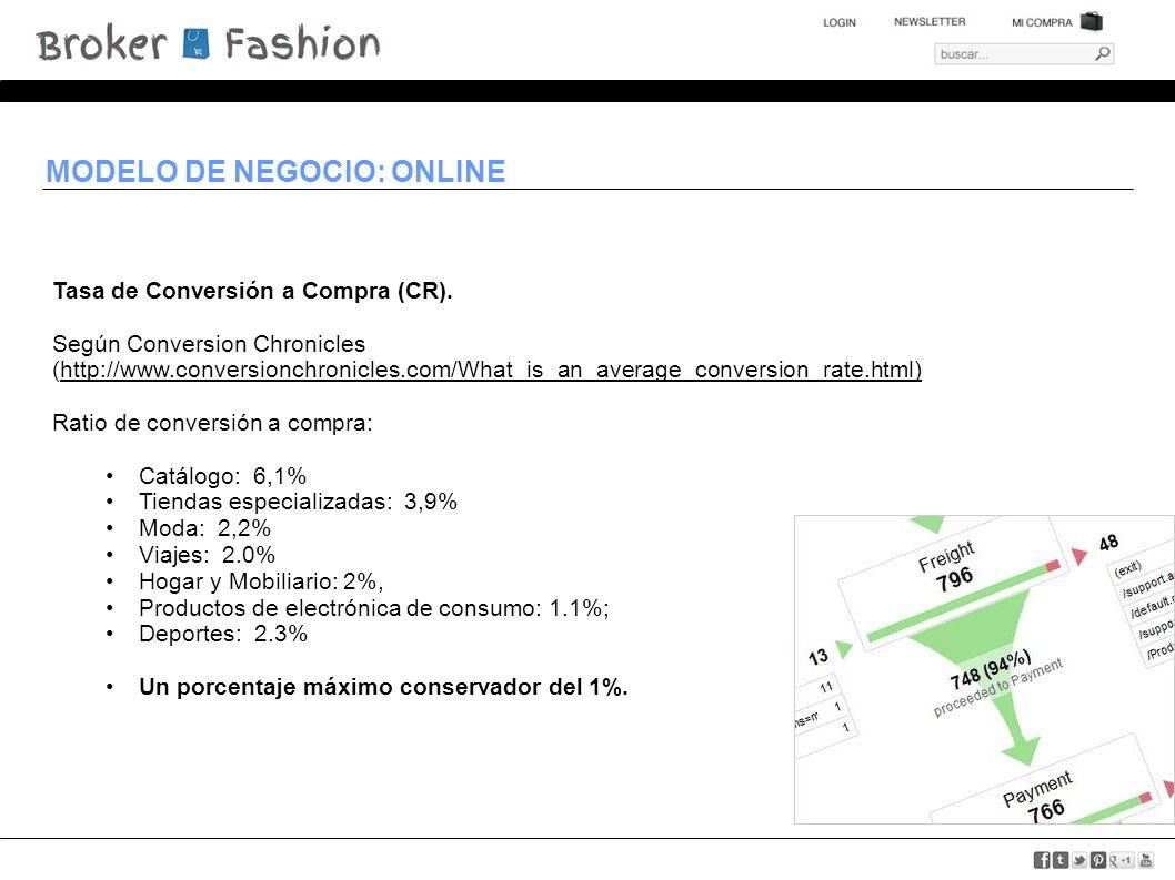 MODELO DE NEGOCIO: ONLINE Tasa de Conversión a Compra (CR). Según Conversion Chronicles (http://www.conversionchronicles.com/What_is_an_average_conver