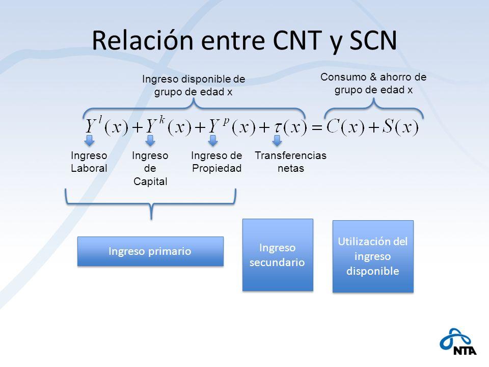 Relación entre CNT y SCN Ingreso disponible de grupo de edad x Ingreso Laboral Ingreso de Capital Ingreso de Propiedad Transferencias netas Consumo &