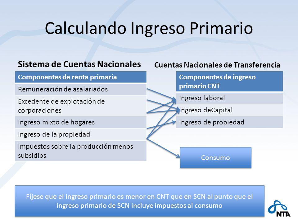 Calculando Ingreso Primario Sistema de Cuentas Nacionales Componentes de renta primaria Remuneración de asalariados Excedente de explotación de corpor