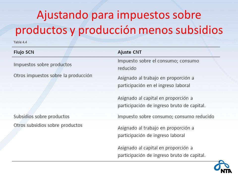 Ajustando para impuestos sobre productos y producción menos subsidios Table 4.4 Flujo SCNAjuste CNT Impuestos sobre productos Impuesto sobre el consum