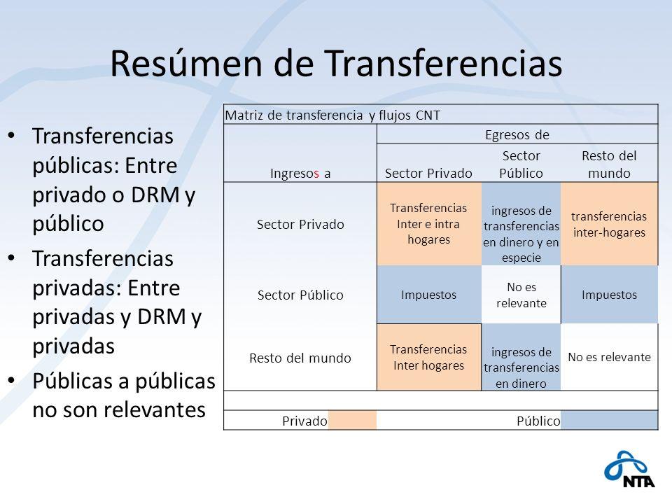 Resúmen de Transferencias Transferencias públicas: Entre privado o DRM y público Transferencias privadas: Entre privadas y DRM y privadas Públicas a p