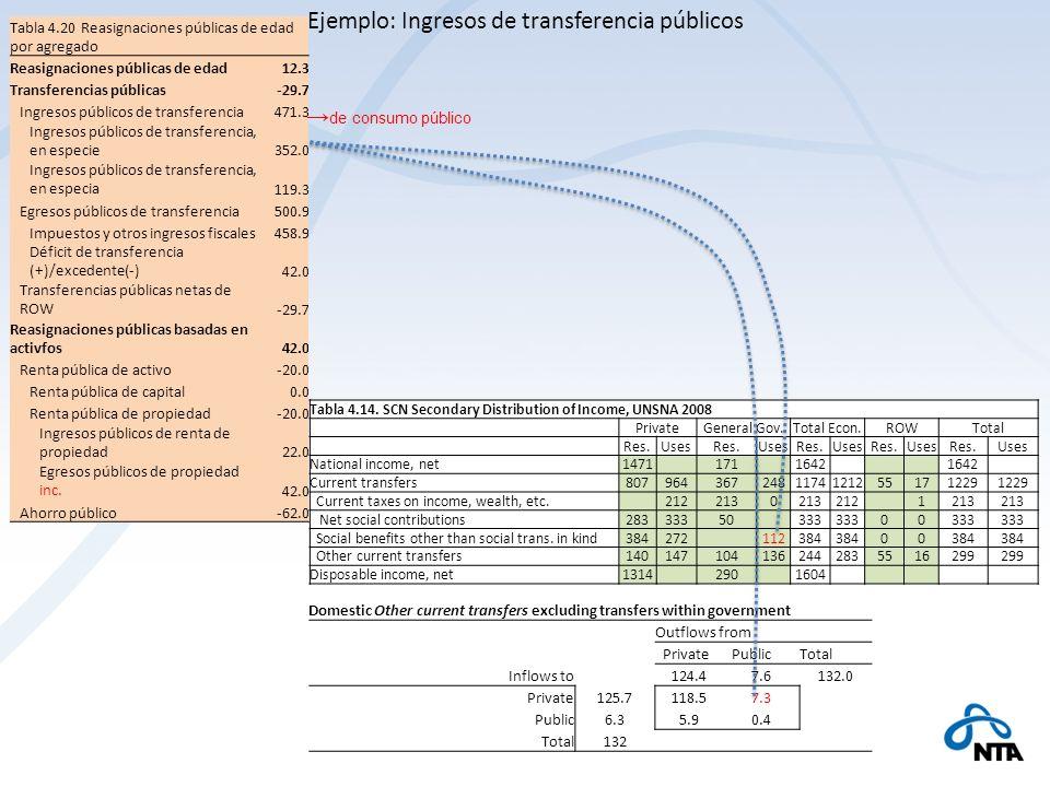 Tabla 4.20 Reasignaciones públicas de edad por agregado Reasignaciones públicas de edad12.3 Transferencias públicas-29.7 Ingresos públicos de transfer