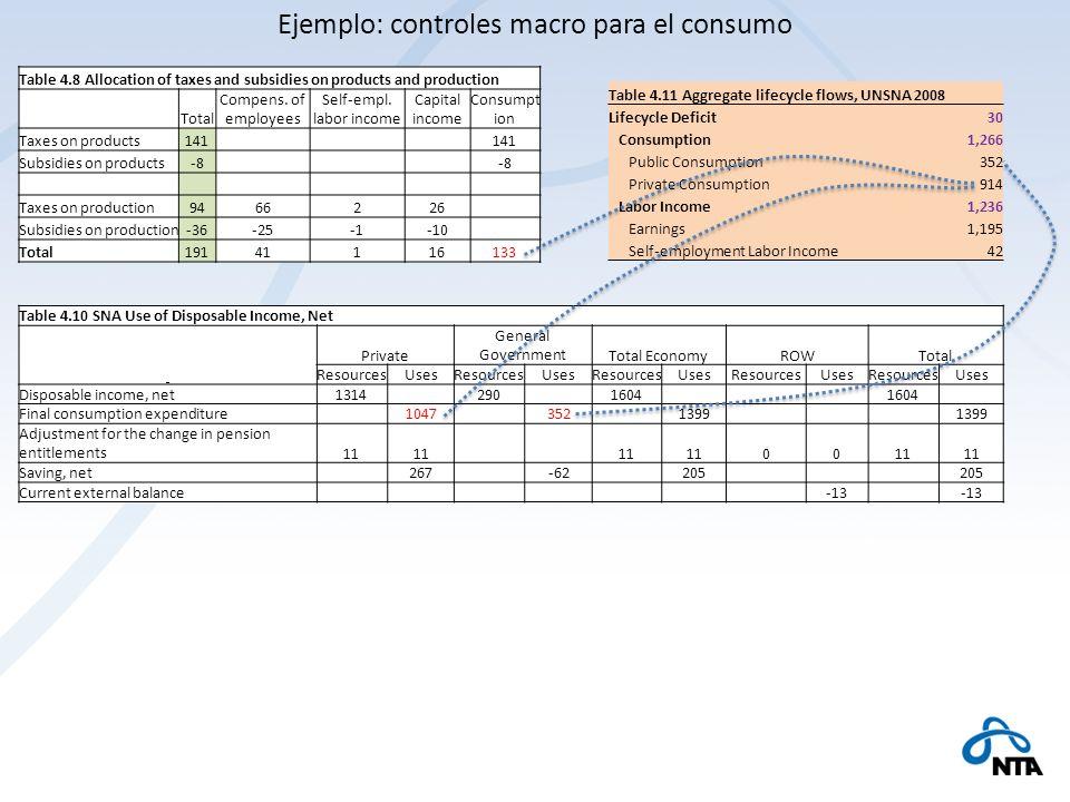Table 4.11 Aggregate lifecycle flows, UNSNA 2008 Lifecycle Deficit30 Consumption1,266 Public Consumption352 Private Consumption914 Labor Income1,236 E