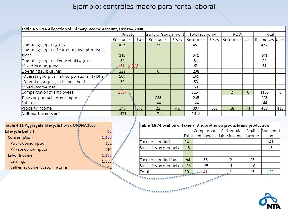 Table 4.5 SNA Allocation of Primary Income Account, UNSNA, 2008 PrivateGeneral GovernmentTotal EconomyROWTotal ResourcesUsesResourcesUsesResourcesUses