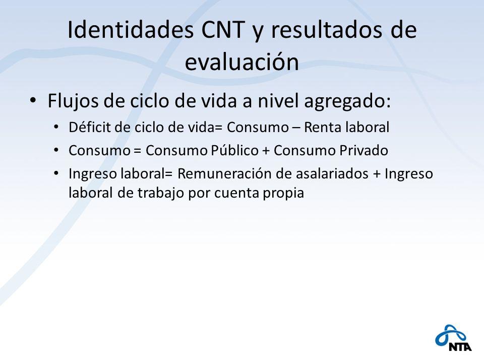 Identidades CNT y resultados de evaluación Flujos de ciclo de vida a nivel agregado: Déficit de ciclo de vida= Consumo – Renta laboral Consumo = Consu