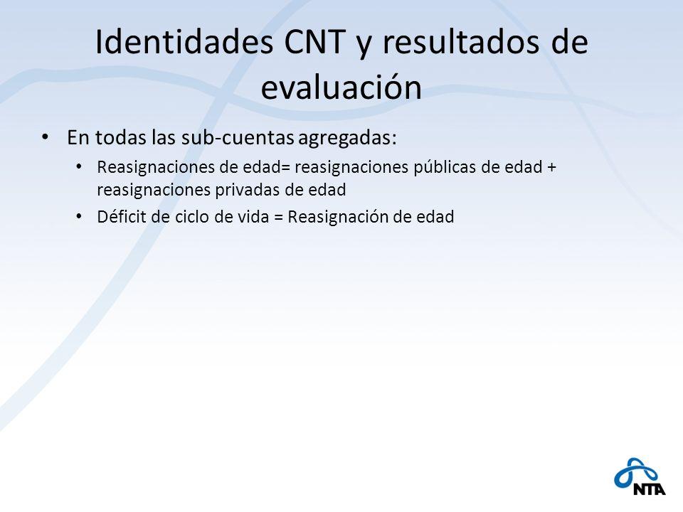 Identidades CNT y resultados de evaluación En todas las sub-cuentas agregadas: Reasignaciones de edad= reasignaciones públicas de edad + reasignacione