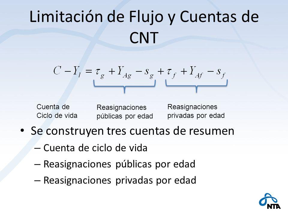 Limitación de Flujo y Cuentas de CNT Se construyen tres cuentas de resumen – Cuenta de ciclo de vida – Reasignaciones públicas por edad – Reasignacion