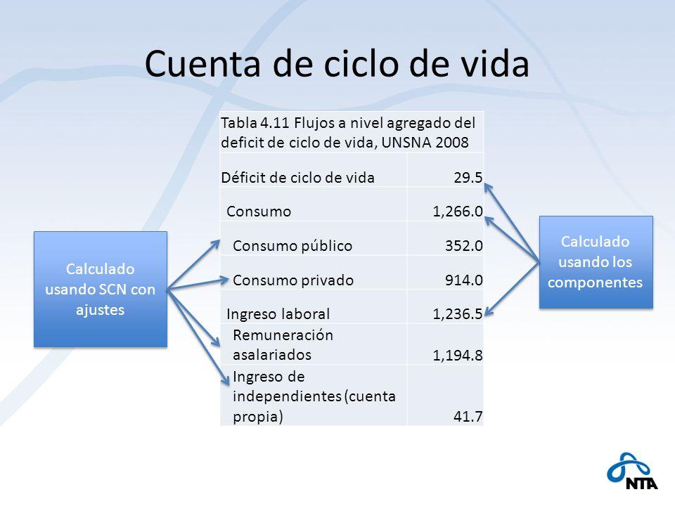 Cuenta de ciclo de vida Tabla 4.11 Flujos a nivel agregado del deficit de ciclo de vida, UNSNA 2008 Déficit de ciclo de vida29.5 Consumo1,266.0 Consum