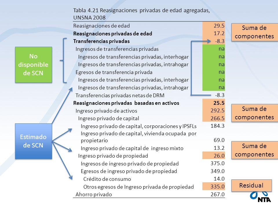 Tabla 4.21 Reasignaciones privadas de edad agregadas, UNSNA 2008 Reasignaciones de edad 29.5 Reasignaciones privadas de edad 17.2 Transferencias priva