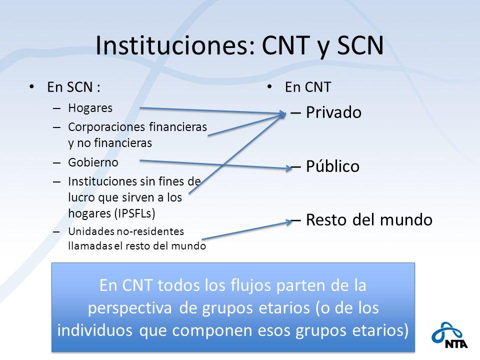Instituciones: CNT y SCN En SCN : – Hogares – Corporaciones financieras y no financieras – Gobierno – Instituciones sin fines de lucro que sirven a lo