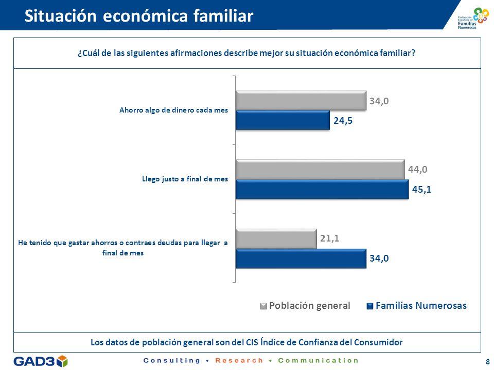 8 Situación económica familiar ¿Cuál de las siguientes afirmaciones describe mejor su situación económica familiar?