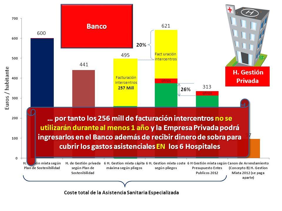 Facturacion intercentros en la capita INFANTA LEONOR91,097,821 SURESTE38,107,136 TAJO11,780,525 INFANTA CRISTINA26,444,324 HENARES30,053,199 INFANTA SOFIA61,105,222 H La Paz 61 mill menos + gasto ´generado por poblacion Infanta Sofia H de la Princesa 30 mill menos + gasto ´generado por población de de Coslada H de Getafe 26,4 mill menos + gasto ´generado por población de Parla H Gregorio Marañón 91 mill menos + gasto ´generado por población de Vallecas H Gregorio Marañón 30 mill menos + gasto ´generado por población de Arganda H 12 Octubre 11,7 mill menos + gasto ´generado por población de Aranjuez Por ejemplo cada año detraerán….