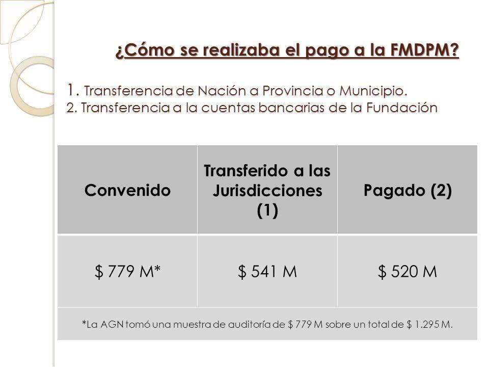 ¿Cómo se realizaba el pago a la FMDPM? 1. Transferencia de Nación a Provincia o Municipio. 2. Transferencia a la cuentas bancarias de la Fundación Con
