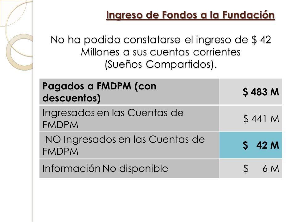 Ingreso de Fondos a la Fundación No ha podido constatarse el ingreso de $ 42 Millones a sus cuentas corrientes (Sueños Compartidos). Pagados a FMDPM (