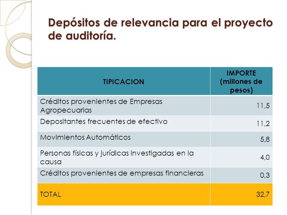 Depósitos de relevancia para el proyecto de auditoría. TIPICACION IMPORTE (millones de pesos) Créditos provenientes de Empresas Agropecuarias 11,5 Dep