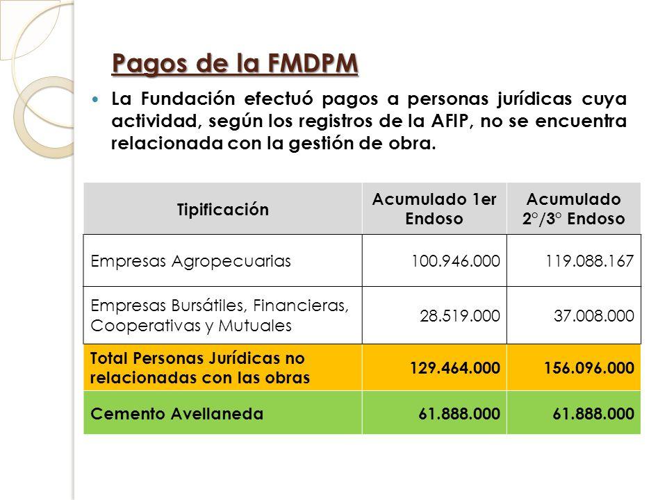 Pagos de la FMDPM La Fundación efectuó pagos a personas jurídicas cuya actividad, según los registros de la AFIP, no se encuentra relacionada con la g