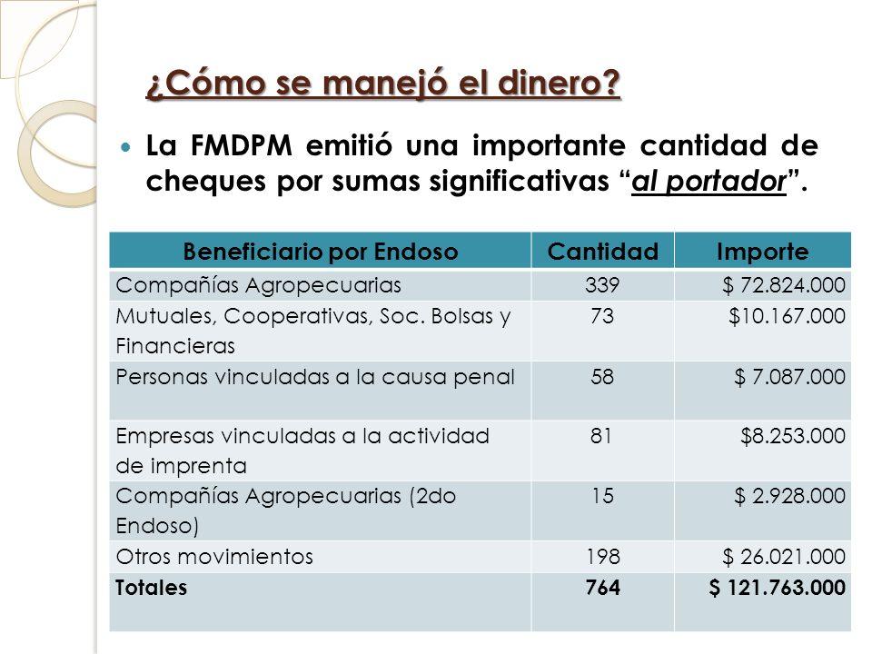 ¿Cómo se manejó el dinero? La FMDPM emitió una importante cantidad de cheques por sumas significativas al portador. Beneficiario por EndosoCantidadImp