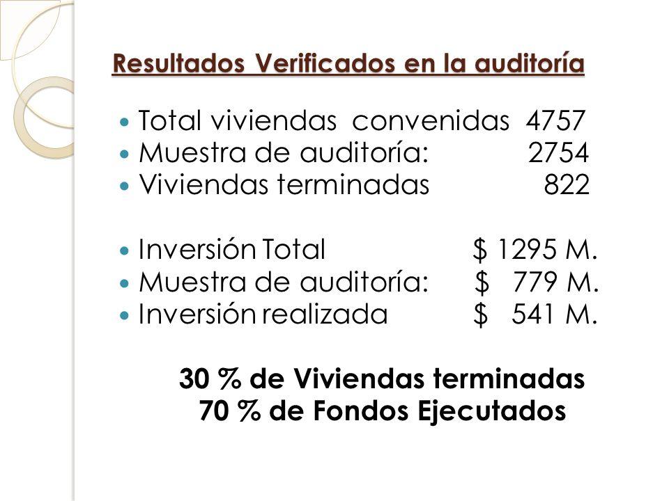 Resultados Verificados en la auditoría Total viviendas convenidas 4757 Muestra de auditoría: 2754 Viviendas terminadas 822 Inversión Total $ 1295 M. M