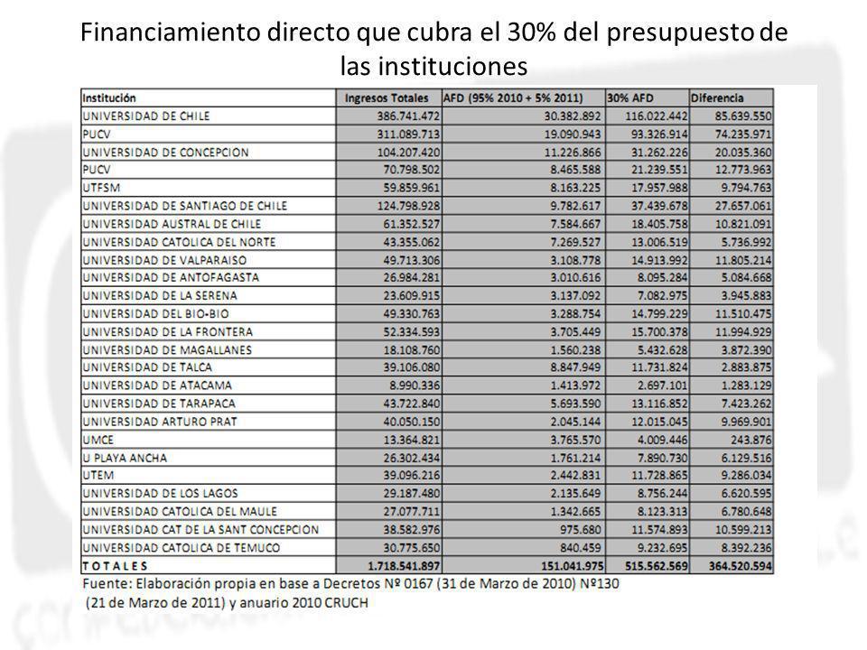 Financiamiento directo que cubra el 30% del presupuesto de las instituciones Título
