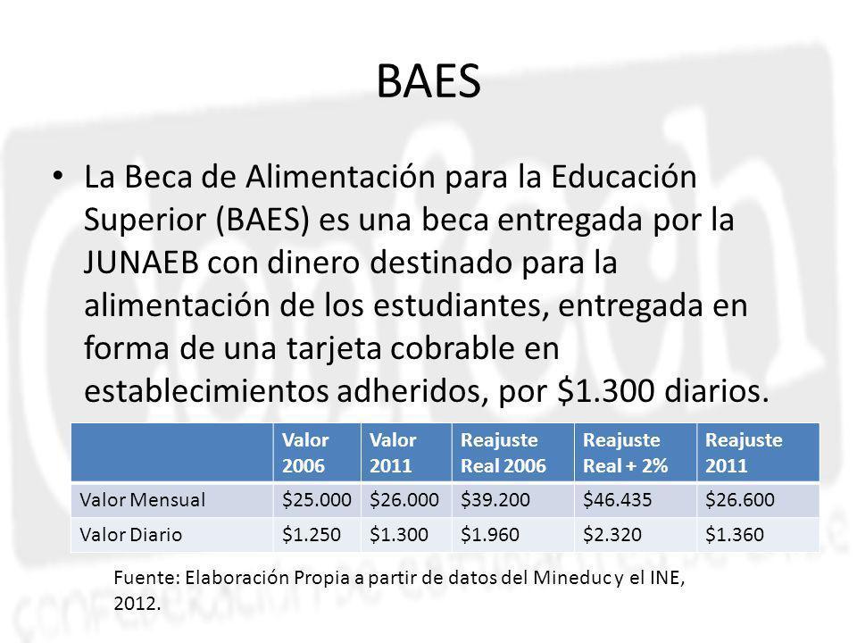 BAES La Beca de Alimentación para la Educación Superior (BAES) es una beca entregada por la JUNAEB con dinero destinado para la alimentación de los estudiantes, entregada en forma de una tarjeta cobrable en establecimientos adheridos, por $1.300 diarios.