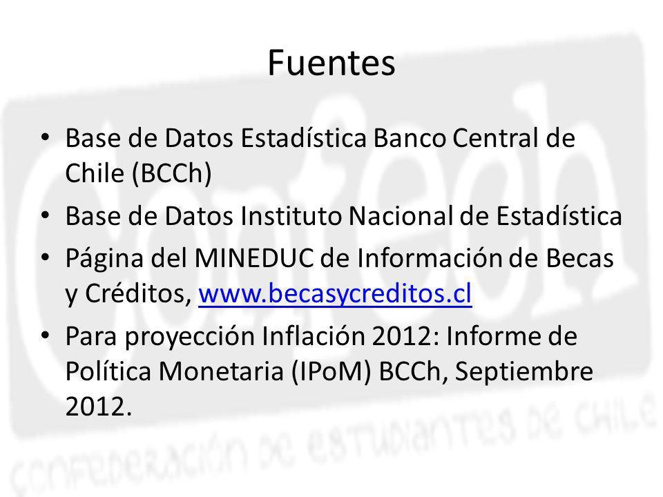Fuentes Base de Datos Estadística Banco Central de Chile (BCCh) Base de Datos Instituto Nacional de Estadística Página del MINEDUC de Información de Becas y Créditos, www.becasycreditos.clwww.becasycreditos.cl Para proyección Inflación 2012: Informe de Política Monetaria (IPoM) BCCh, Septiembre 2012.