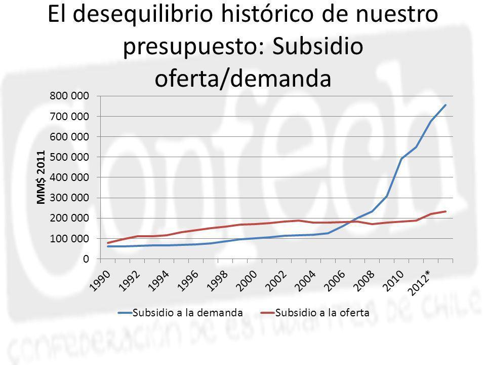 El desequilibrio histórico de nuestro presupuesto: Subsidio oferta/demanda