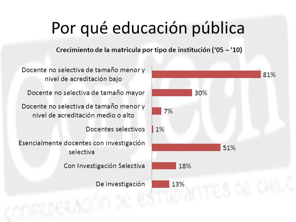 Por qué educación pública