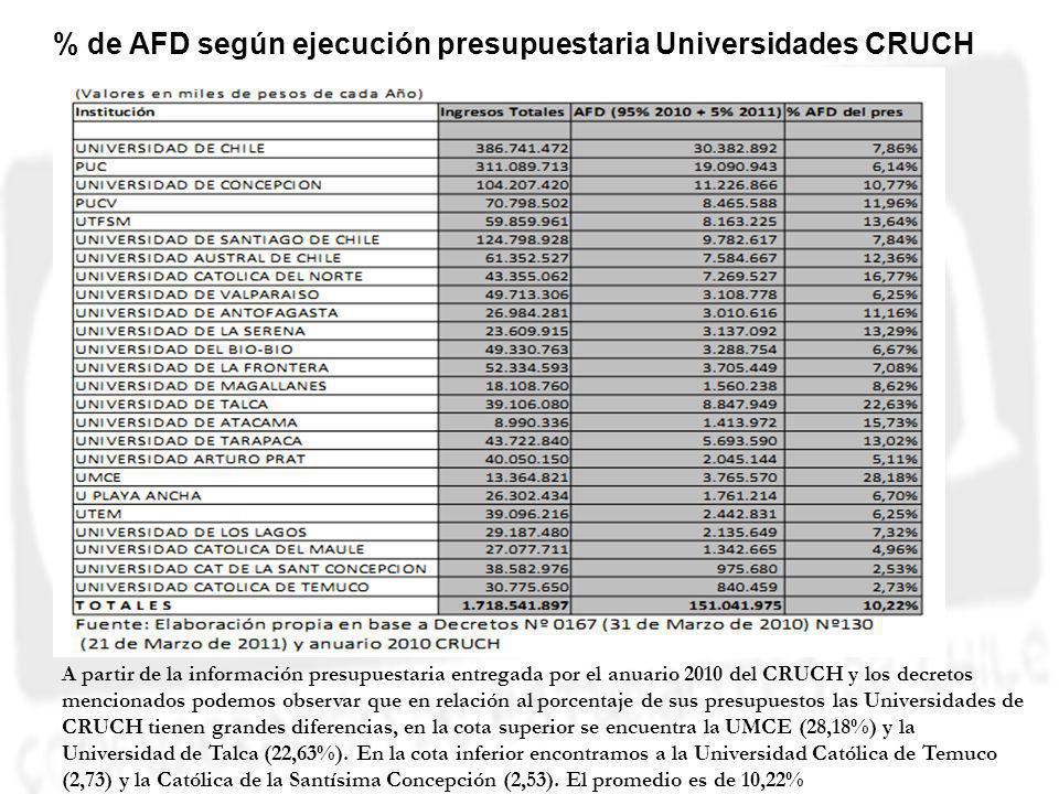 Esquema A partir de la información presupuestaria entregada por el anuario 2010 del CRUCH y los decretos mencionados podemos observar que en relación al porcentaje de sus presupuestos las Universidades de CRUCH tienen grandes diferencias, en la cota superior se encuentra la UMCE (28,18%) y la Universidad de Talca (22,63%).