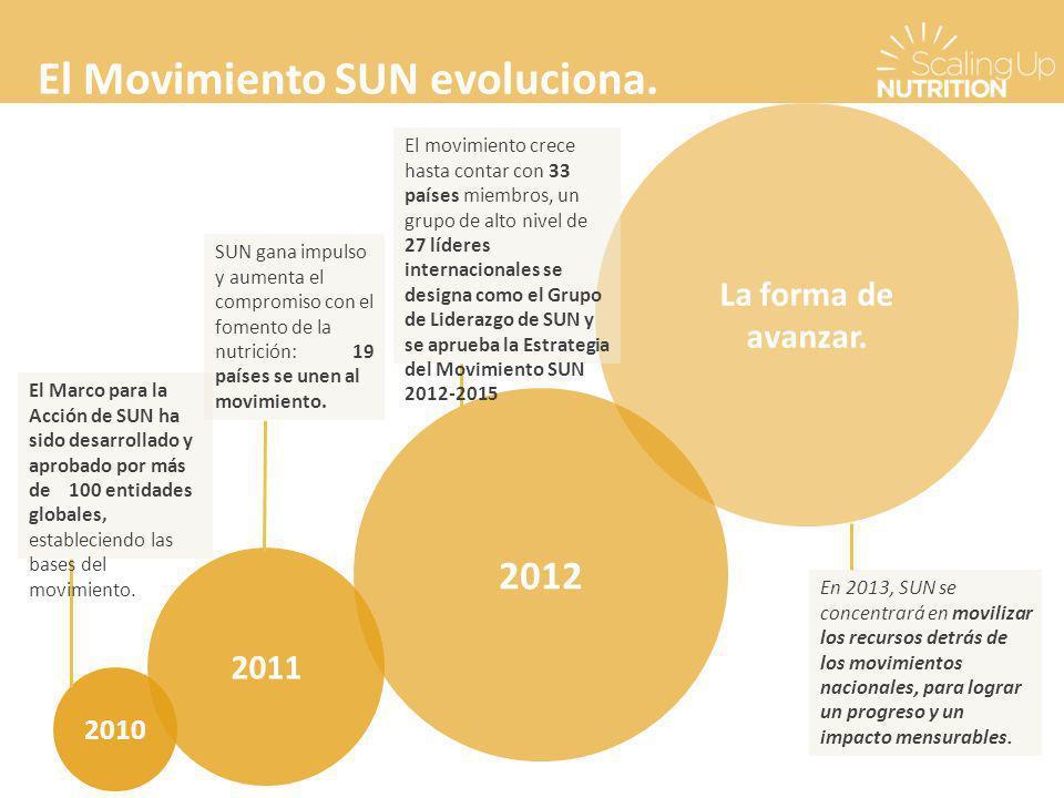 El Movimiento SUN evoluciona.2010 2011 2012 La forma de avanzar.