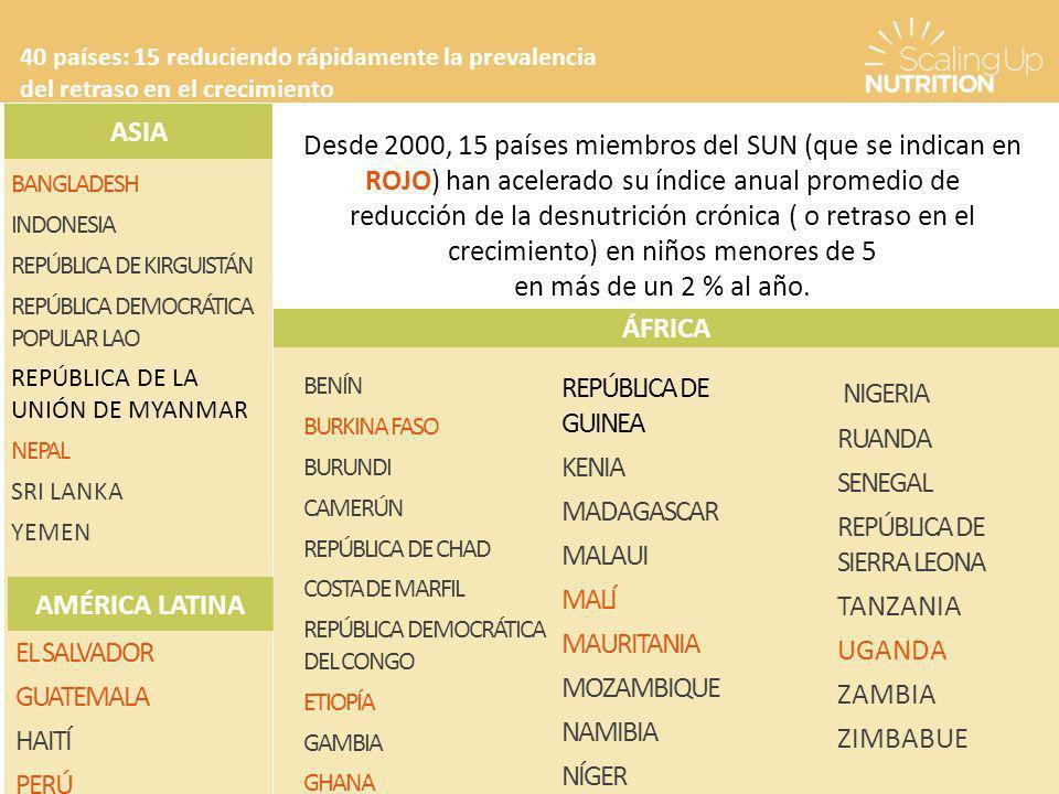 BANGLADESH INDONESIA REPÚBLICA DE KIRGUISTÁN REPÚBLICA DEMOCRÁTICA POPULAR LAO REPÚBLICA DE LA UNIÓN DE MYANMAR NEPAL SRI LANKA YEMEN ASIA 40 países: 15 reduciendo rápidamente la prevalencia del retraso en el crecimiento EL SALVADOR GUATEMALA HAITÍ PERÚ BENÍN BURKINA FASO BURUNDI CAMERÚN REPÚBLICA DE CHAD COSTA DE MARFIL REPÚBLICA DEMOCRÁTICA DEL CONGO ETIOPÍA GAMBIA GHANA NIGERIA RUANDA SENEGAL REPÚBLICA DE SIERRA LEONA TANZANIA UGANDA ZAMBIA ZIMBABUE ÁFRICA Desde 2000, 15 países miembros del SUN (que se indican en ROJO) han acelerado su índice anual promedio de reducción de la desnutrición crónica ( o retraso en el crecimiento) en niños menores de 5 en más de un 2 % al año.