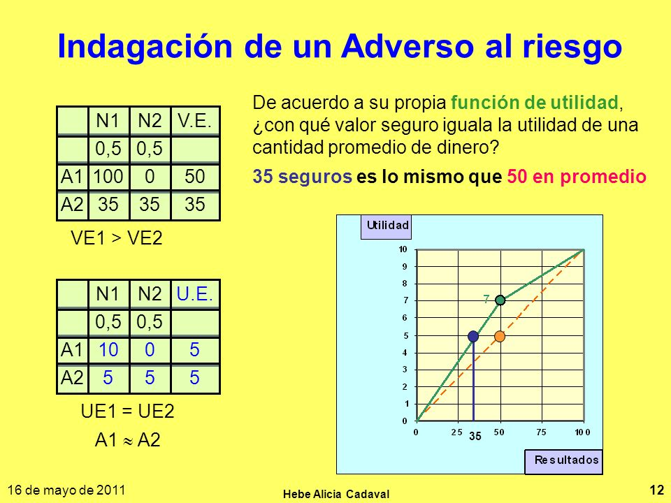 16 de mayo de 2011 Hebe Alicia Cadaval 12 Indagación de un Adverso al riesgo A1050100 A235 0,5 N2V.E.N1 VE1 > VE2 A10510 A2555 0,5 N2U.E.N1 UE1 = UE2 A1 A2 De acuerdo a su propia función de utilidad, ¿con qué valor seguro iguala la utilidad de una cantidad promedio de dinero.