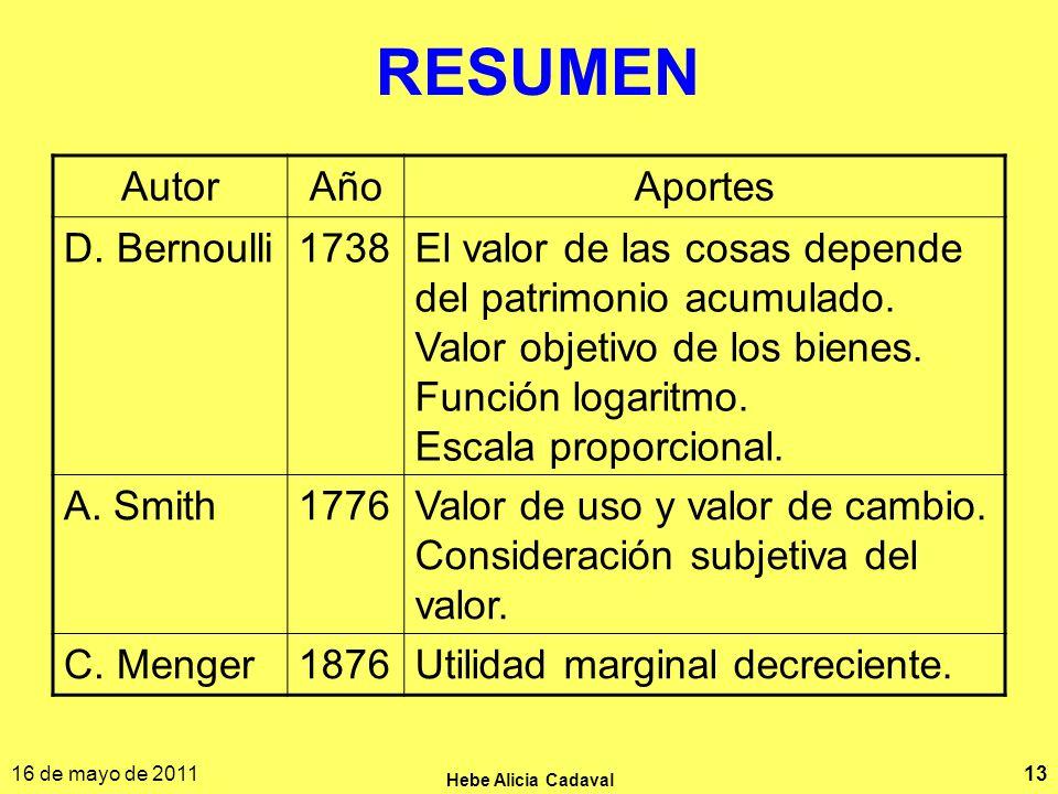 16 de mayo de 2011 Hebe Alicia Cadaval 13 RESUMEN AutorAñoAportes D. Bernoulli1738El valor de las cosas depende del patrimonio acumulado. Valor objeti