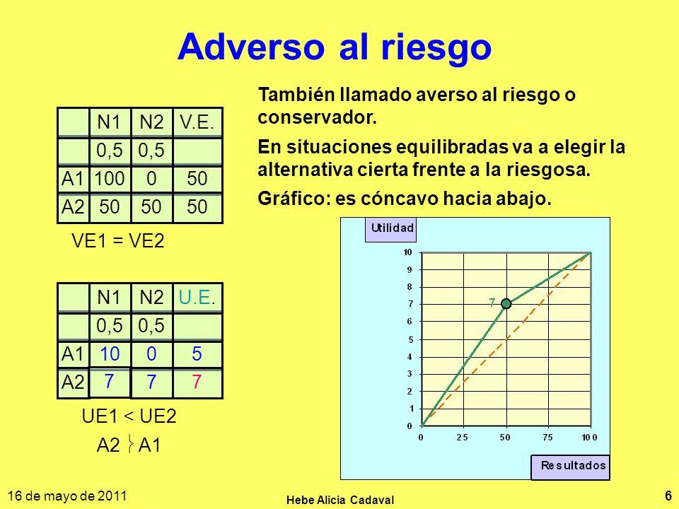 16 de mayo de 2011 Hebe Alicia Cadaval 6 Adverso al riesgo A1050100 A250 0,5 N2V.E.N1 VE1 = VE2 A10510 A277 7 0,5 N2U.E.N1 UE1 < UE2 A2 A1 También llamado averso al riesgo o conservador.